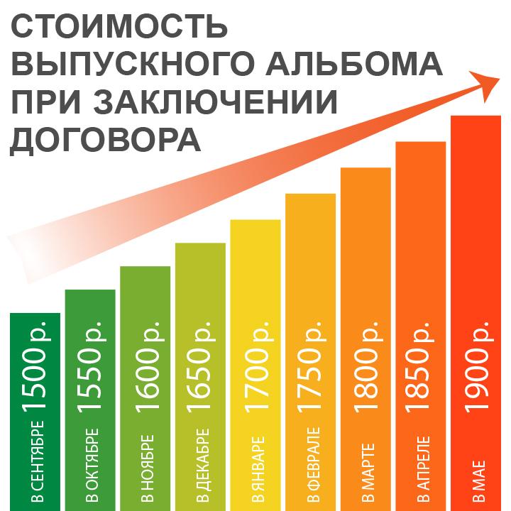 Динамика цен в зависимости от месяца